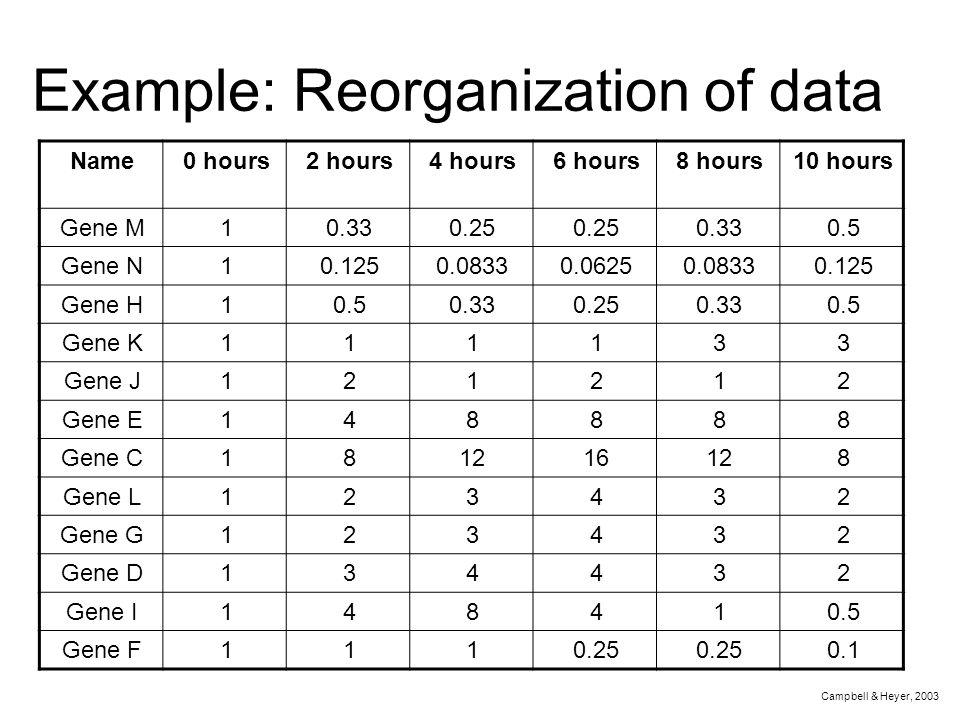 Example: Reorganization of data Campbell & Heyer, 2003 Name0 hours2 hours4 hours6 hours8 hours10 hours Gene M10.330.25 0.330.5 Gene N10.1250.08330.062