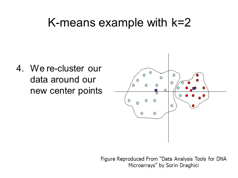 """K-means example with k=2 4.We re-cluster our data around our new center points Figure Reproduced From """"Data Analysis Tools for DNA Microarrays"""" by Sor"""