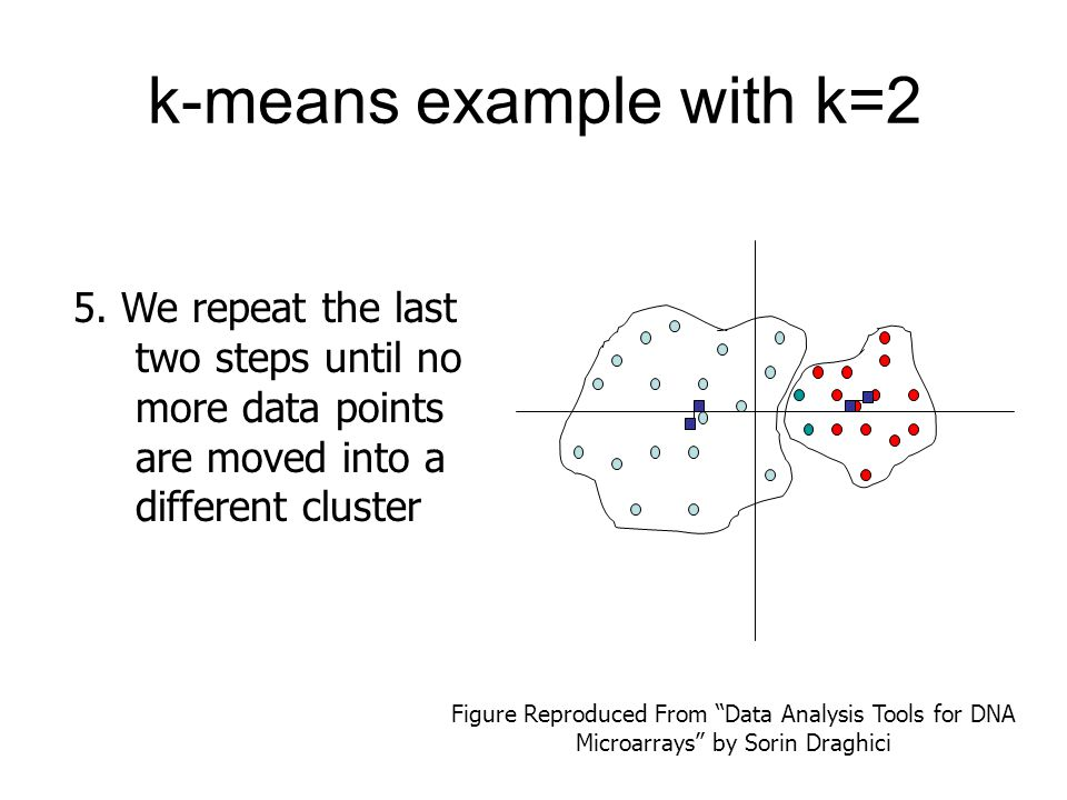 """k-means example with k=2 5. We repeat the last two steps until no more data points are moved into a different cluster Figure Reproduced From """"Data Ana"""