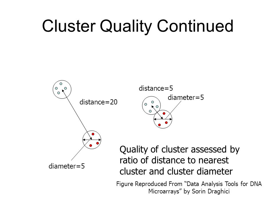 Cluster Quality Continued diameter=5 distance=20 distance=5 Quality of cluster assessed by ratio of distance to nearest cluster and cluster diameter F