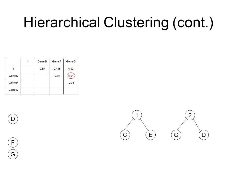 Hierarchical Clustering (cont.) F G D CE 1 1Gene DGene FGene G 10.89-0.4850.92 Gene D-0.100.94 Gene F-0.35 Gene G GD 2