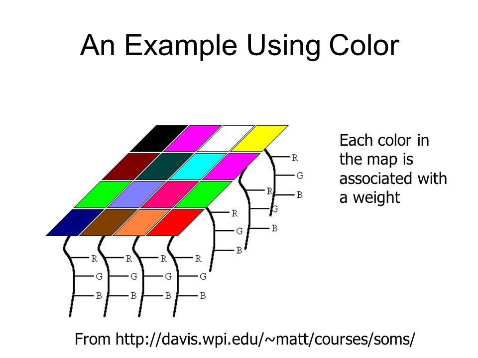 An Example Using Color Each color in the map is associated with a weight From http://davis.wpi.edu/~matt/courses/soms/