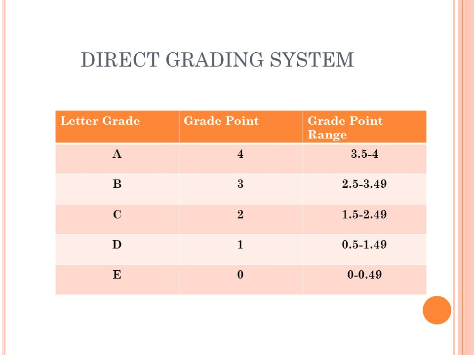 DIRECT GRADING SYSTEM Letter GradeGrade PointGrade Point Range A43.5-4 B32.5-3.49 C21.5-2.49 D10.5-1.49 E00-0.49