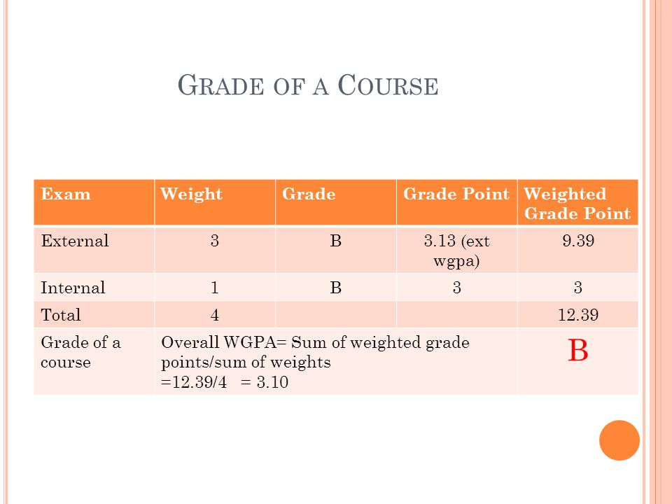 G RADE OF A C OURSE ExamWeightGradeGrade PointWeighted Grade Point External3B3.13 (ext wgpa) 9.39 Internal1B33 Total412.39 Grade of a course Overall W