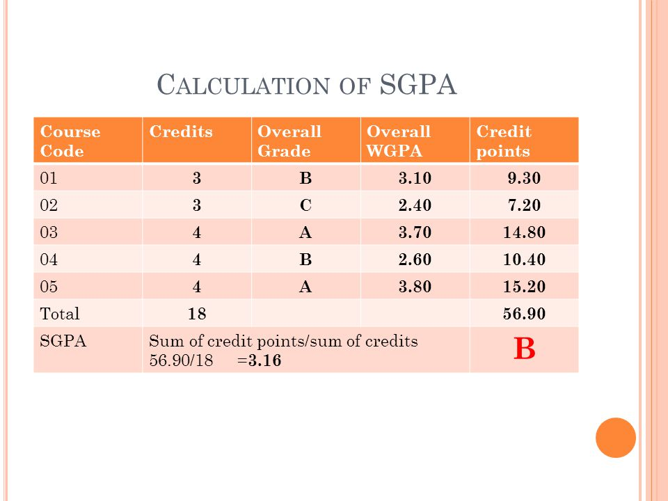C ALCULATION OF SGPA Course Code CreditsOverall Grade Overall WGPA Credit points 01 3B3.109.30 02 3C2.407.20 03 4A3.7014.80 04 4B2.6010.40 05 4A3.8015