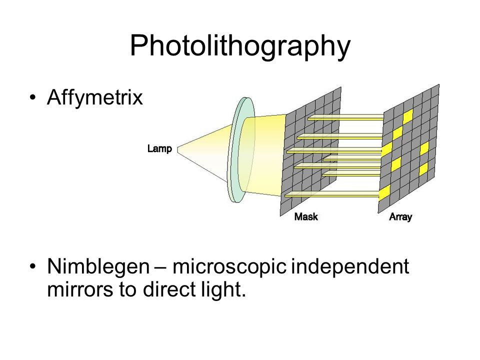 Photolithography Affymetrix - Photolithography Nimblegen – microscopic independent mirrors to direct light.