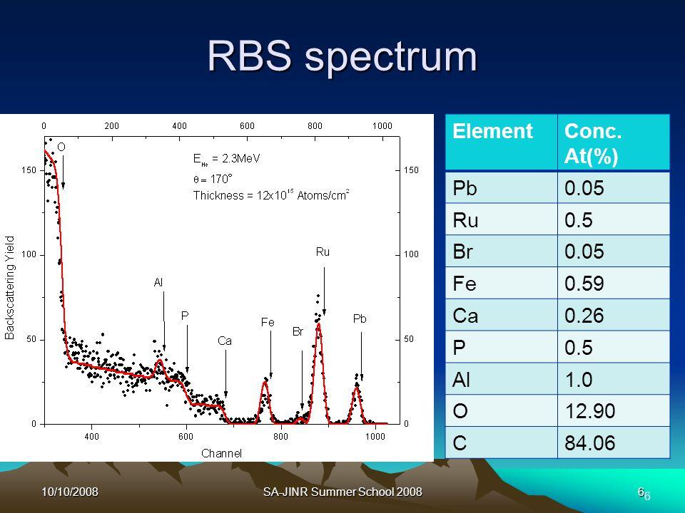 10/10/2008SA-JINR Summer School 20086 RBS spectrum ElementConc.