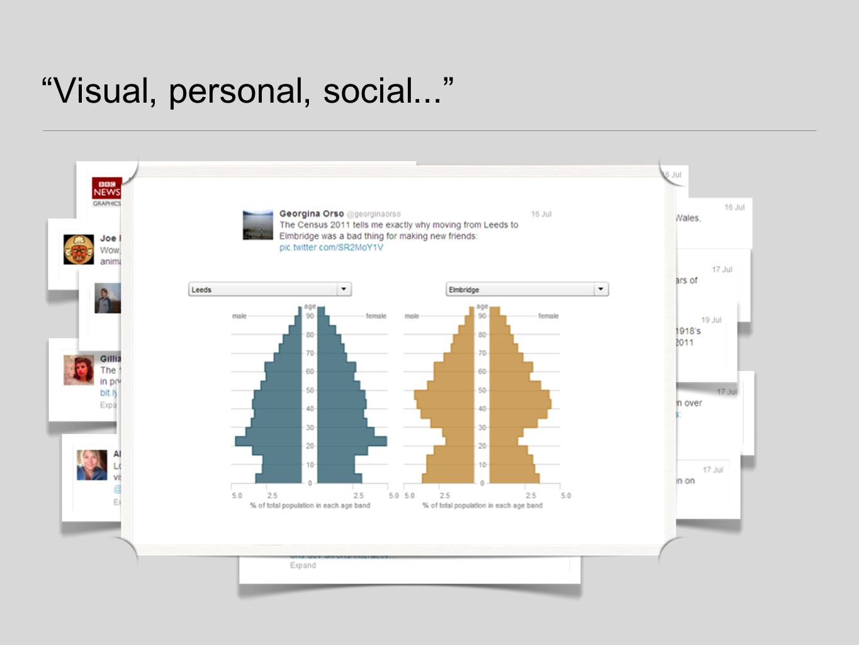 Visual, personal, social...