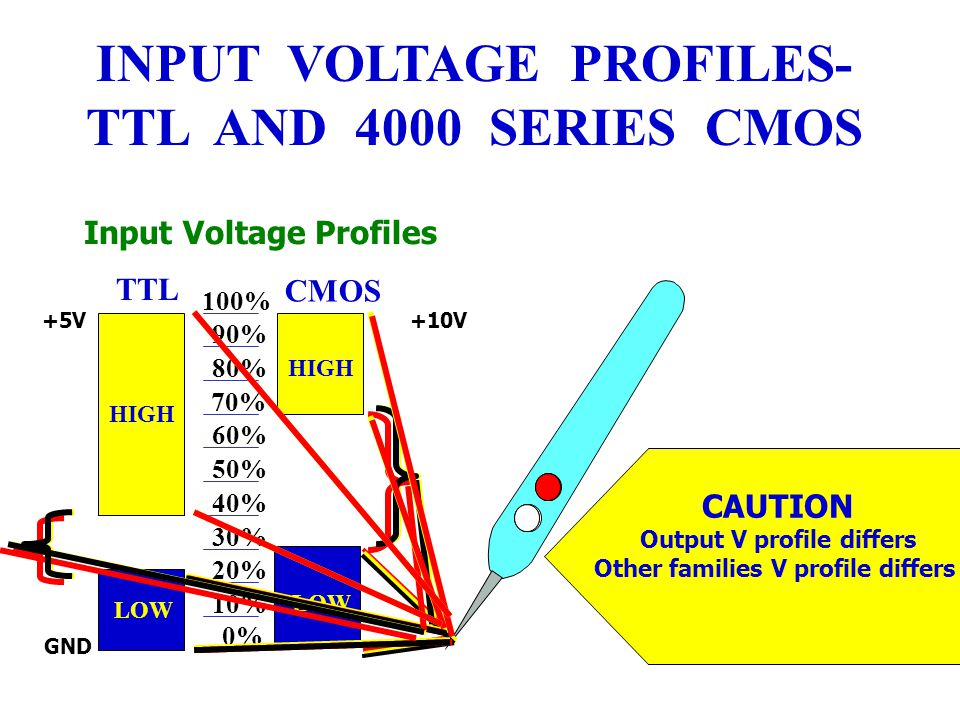 LOGIC LEVELS / NOISE MARGIN Voltage characteristic - defines logical 0 (LOW) or logical 1 (HIGH) Noise immunity (noise margin)- logic circuit's insensitivity or resistance to undesired voltages called noise. Input Output 2.0 - 5.5V LOWGND - 0.8V HIGH 2.4 - 5.5V (3.5V typical) GND - 0.4V (0.1V typical) TTL Voltage Profiles Chart