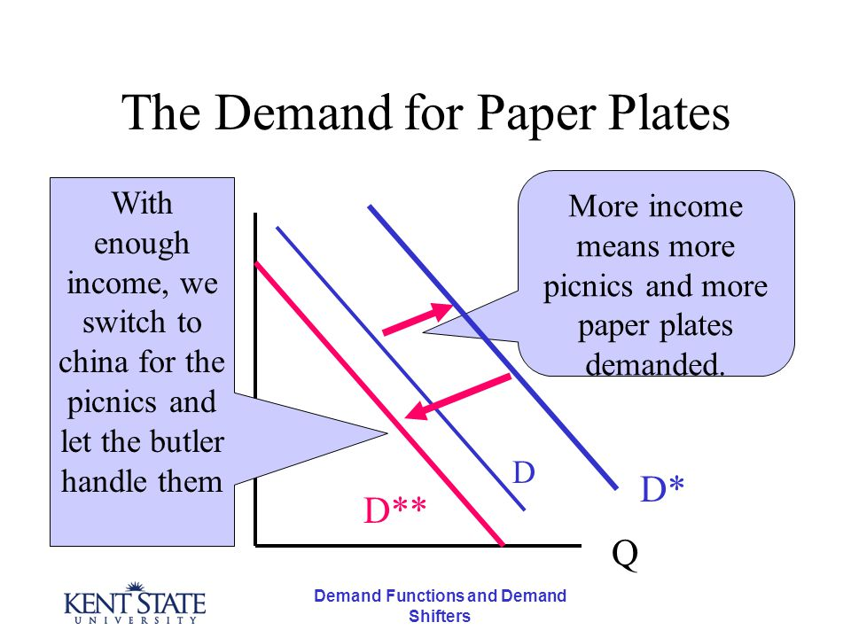 Demand Functions and Demand Shifters The Demand for Paper Plates P D D* More income means more picnics and more paper plates demanded.