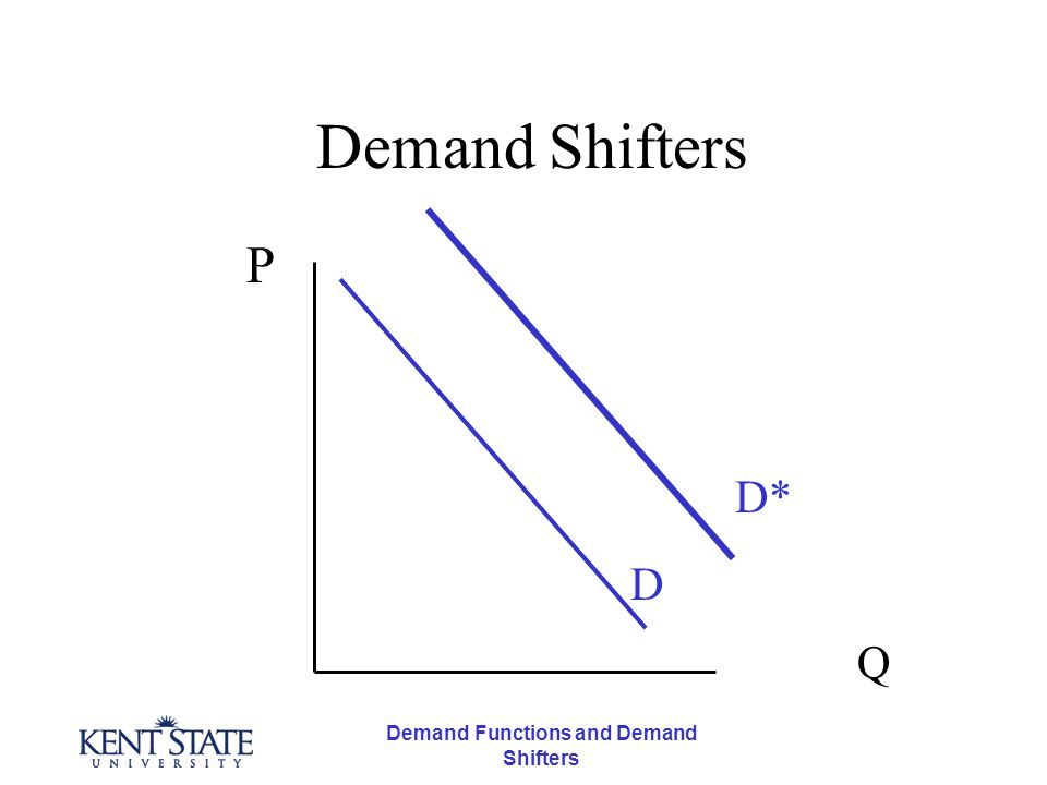 Demand Functions and Demand Shifters Summarizing the effects When the Price of a Substitute Falls Demand Falls (Shifts to the Left)