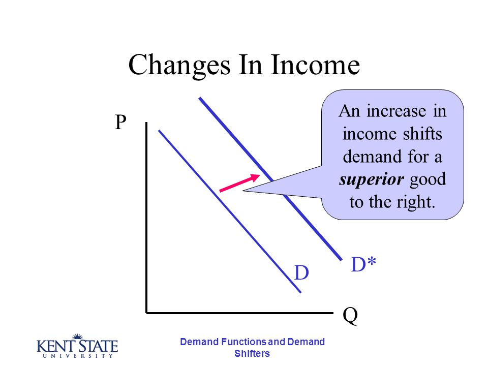 Demand Functions and Demand Shifters Changes In Income P D D* An increase in income shifts demand for a superior good to the right.