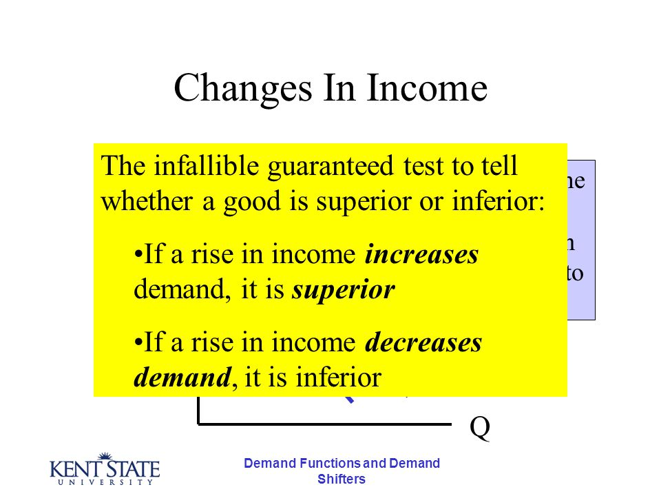 Demand Functions and Demand Shifters A basic mistake Do not confuse increases or decreases in demand with movements along the demand function.