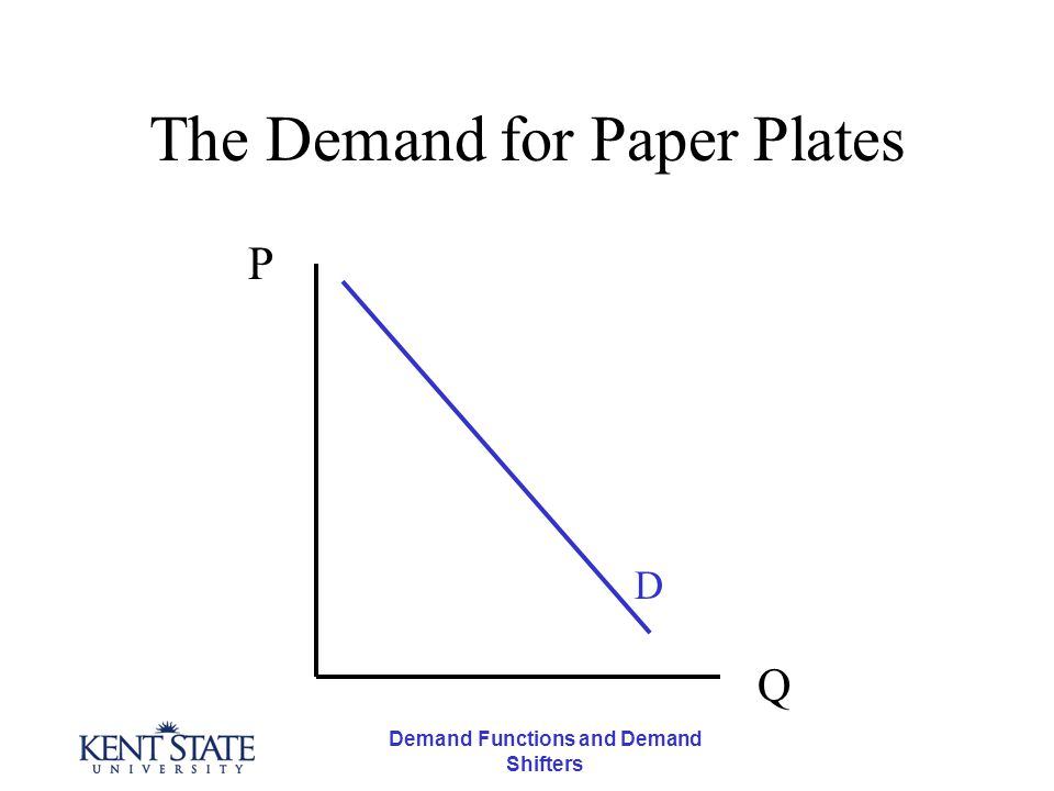 Demand Functions and Demand Shifters The Demand for Paper Plates P D Q