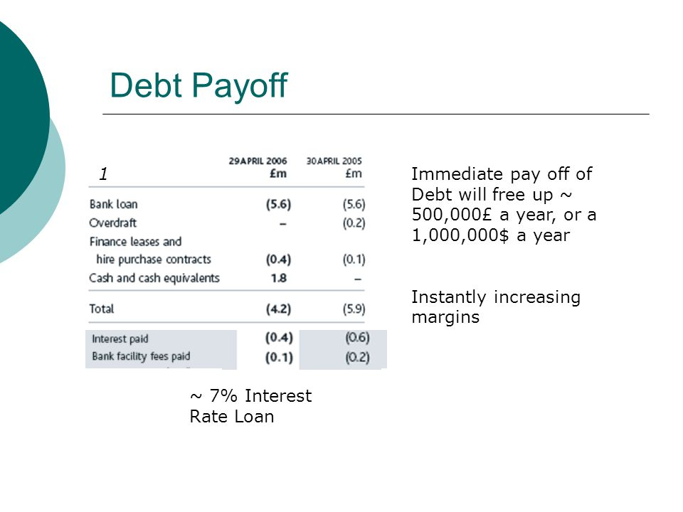 Debt Payoff ~ 7% Interest Rate Loan Immediate pay off of Debt will free up ~ 500,000£ a year, or a 1,000,000$ a year Instantly increasing margins 1