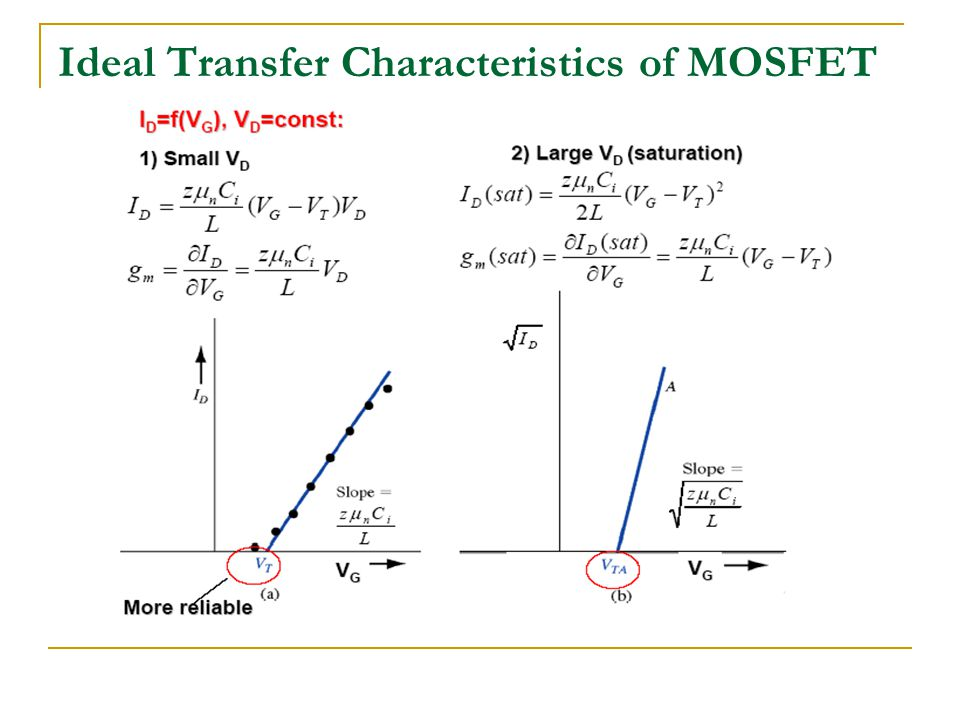 Ideal Transfer Characteristics of MOSFET