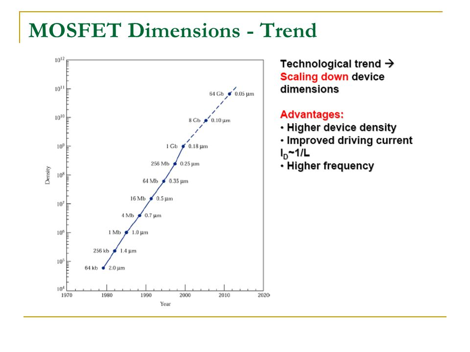 MOSFET Dimensions - Trend
