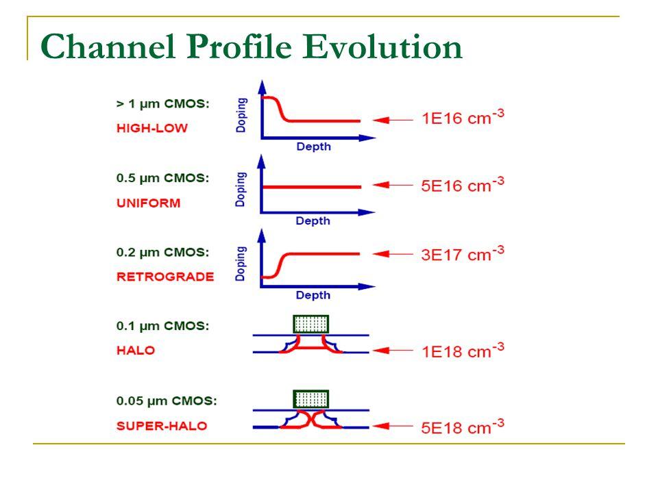 Channel Profile Evolution