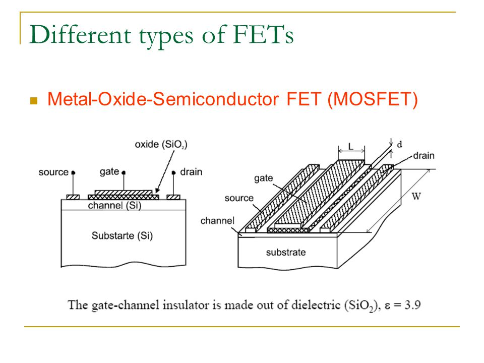 Different types of FETs Metal-Oxide-Semiconductor FET (MOSFET)