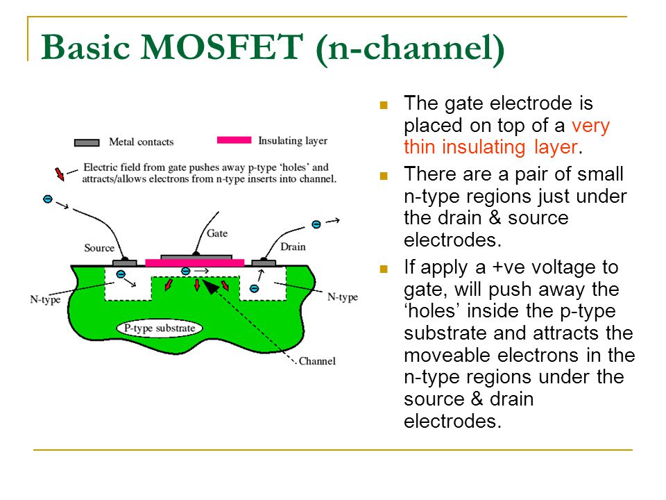 Basic MOSFET (n-channel) The gate electrode is placed on top of a very thin insulating layer. There are a pair of small n-type regions just under the