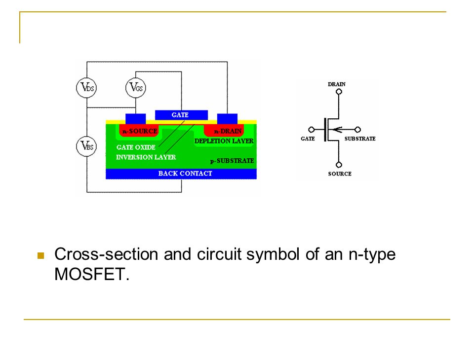 Cross-section and circuit symbol of an n-type MOSFET.