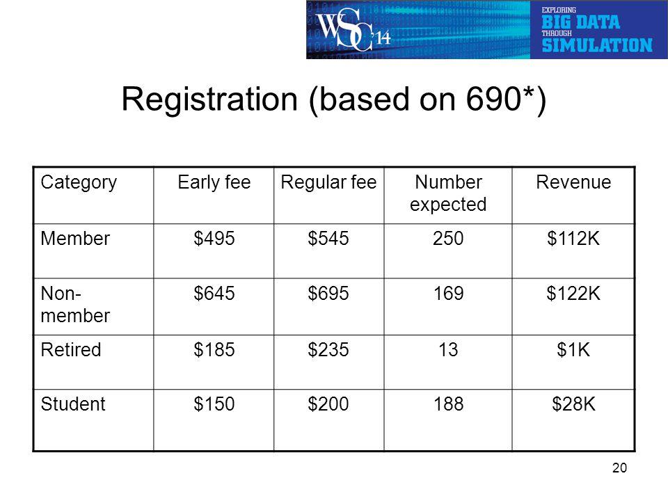Registration (based on 690*) CategoryEarly feeRegular feeNumber expected Revenue Member$495$545250$112K Non- member $645$695169$122K Retired$185$23513$1K Student$150$200188$28K * - Paid attendees, not including exhibitors 20