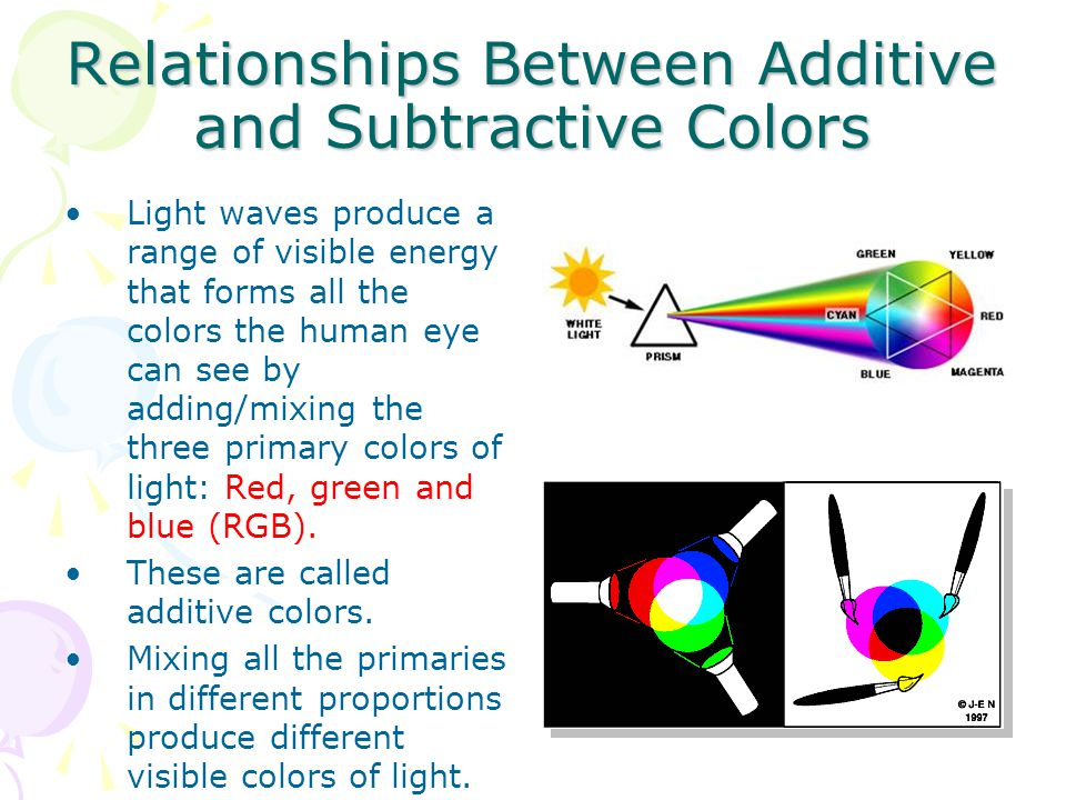 Relationships Between Additive and Subtractive Colors Light waves produce a range of visible energy that forms all the colors the human eye can see by