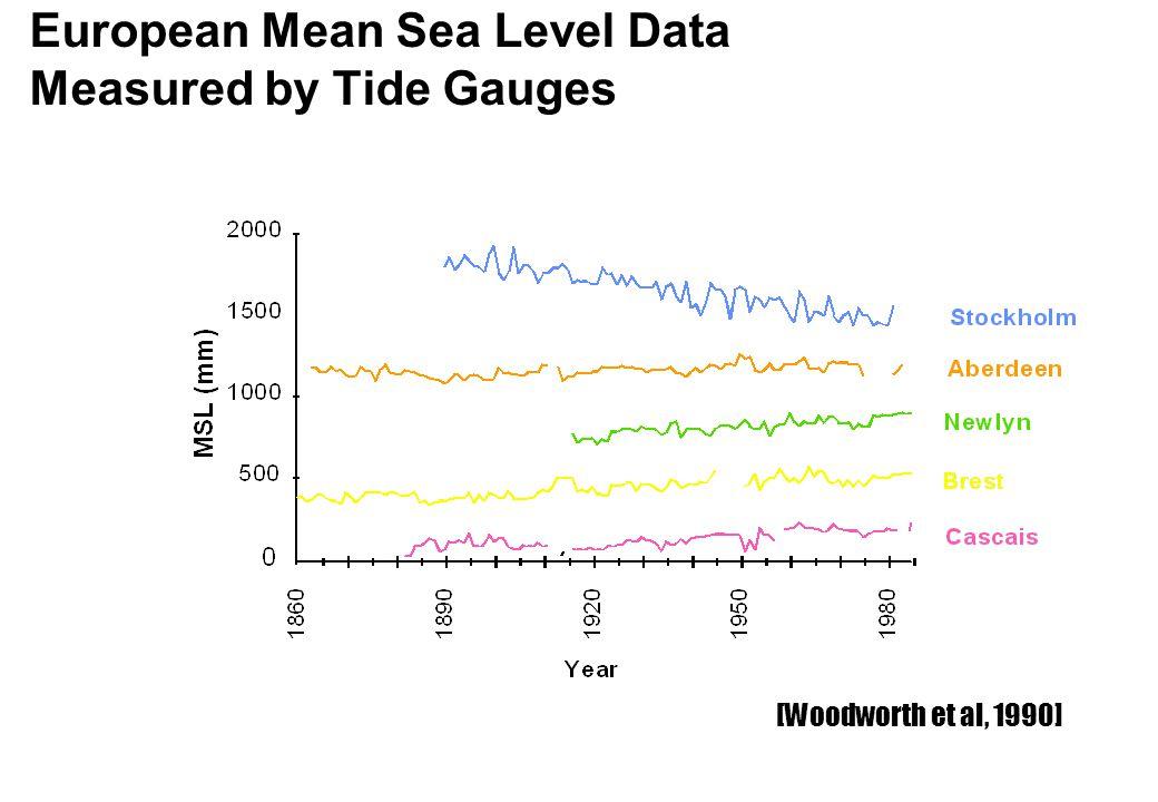 European Mean Sea Level Data Measured by Tide Gauges [Woodworth et al, 1990]