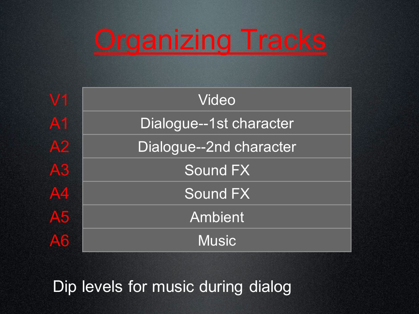 Organizing Tracks V1 A1 A2 A3 A4 A5 A6 Video Dialogue--1st character Dialogue--2nd character Sound FX Ambient Music Dip levels for music during dialog