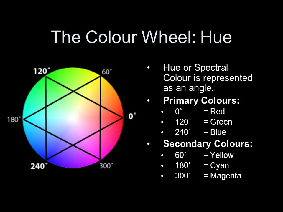 The Colour Wheel: Hue Hue or Spectral Colour is represented as an angle. Primary Colours: 0˚ = Red 120˚= Green 240˚= Blue Secondary Colours: 60˚= Yell