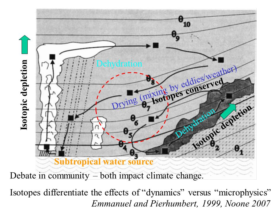 Dehydration Drying (mixing by eddies/weather) Emmanuel and Pierhumbert, 1999, Noone 2007 Isotopic depletion Isotopes conserved Debate in community – both impact climate change.