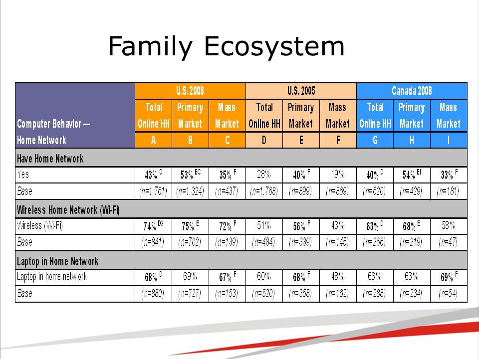 Family Ecosystem