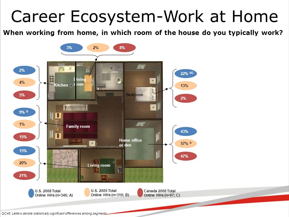 Career Ecosystem-Work at Home QC48.