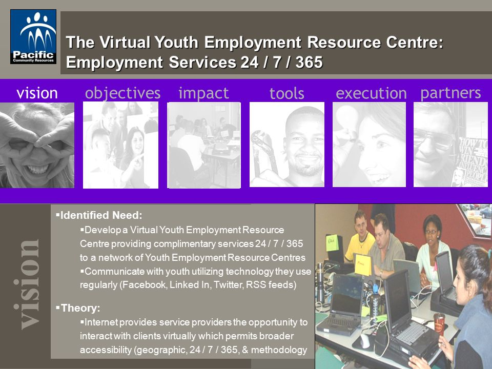 The Virtual Youth Employment Resource Centre: Employment Services 24 / 7 / 365 vision  Identified Need:  Develop a Virtual Youth Employment Resource Centre providing complimentary services 24 / 7 / 365 to a network of Youth Employment Resource Centres  Communicate with youth utilizing technology they use regularly (Facebook, Linked In, Twitter, RSS feeds)  Theory:  Internet provides service providers the opportunity to interact with clients virtually which permits broader accessibility (geographic, 24 / 7 / 365, & methodology visionobjectivesimpact tools execution partners