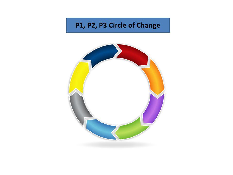 P1, P2, P3 Circle of Change