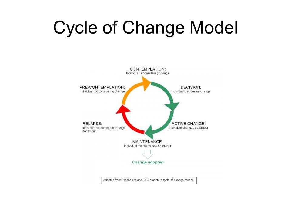 Cycle of Change Model