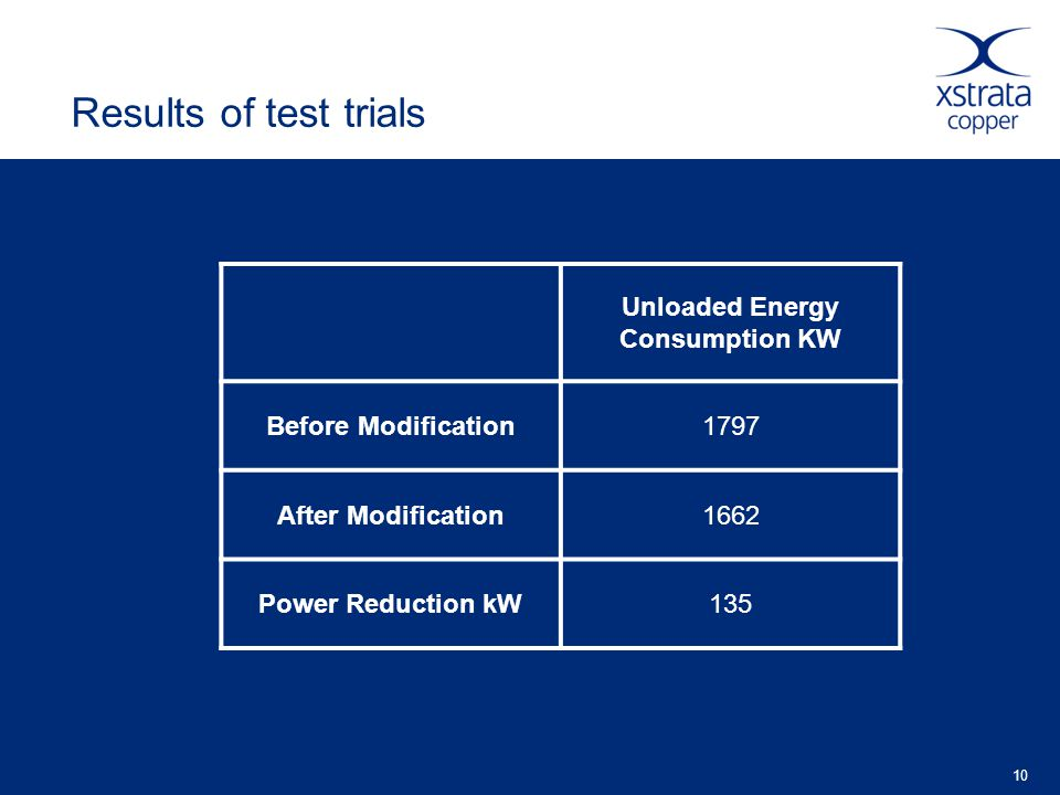 10 Results of test trials Unloaded Energy Consumption KW Before Modification1797 After Modification1662 Power Reduction kW135
