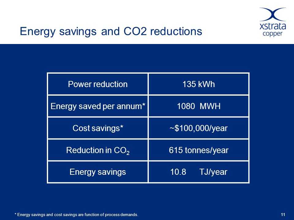 11 Energy savings and CO2 reductions * Energy savings and cost savings are function of process demands.