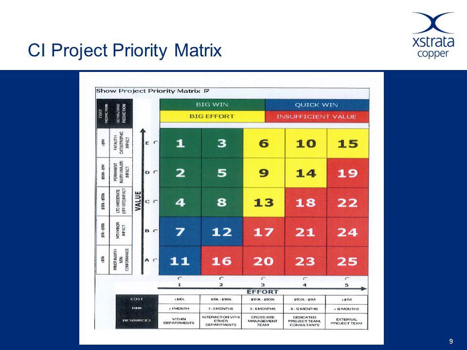 CI Project Priority Matrix 9