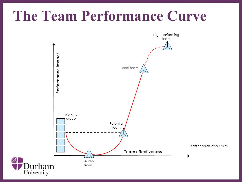 ∂ The Team Performance Curve Katzenbach and Smith Working group High-performing team Real team Potential team Pseudo- team Team effectiveness Performance impact