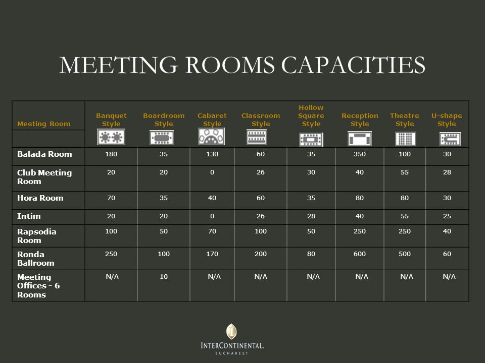 MEETING ROOMS CAPACITIES Meeting Room Banquet Style Boardroom Style Cabaret Style Classroom Style Hollow Square Style Reception Style Theatre Style U-shape Style Balada Room Club Meeting Room Hora Room Intim Rapsodia Room Ronda Ballroom Meeting Offices - 6 Rooms N/A10 N/A