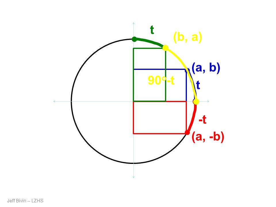 Jeff Bivin -- LZHS (a, b) (a, -b) (b, a) t -t t 90 o -t