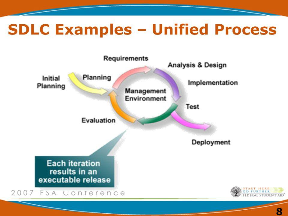 8 SDLC Examples – Unified Process