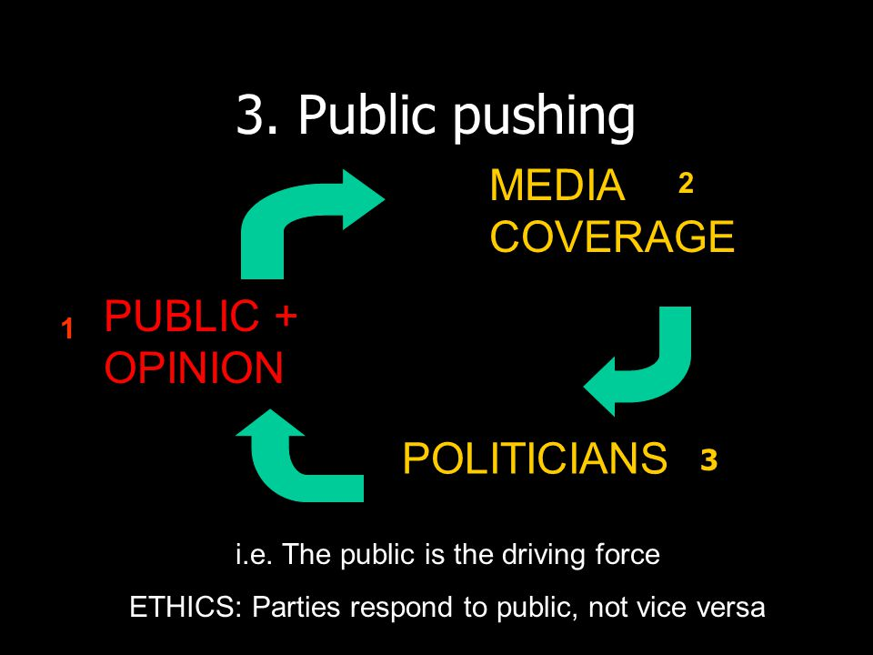 3. Public pushing MEDIA COVERAGE PUBLIC + OPINION POLITICIANS i.e.