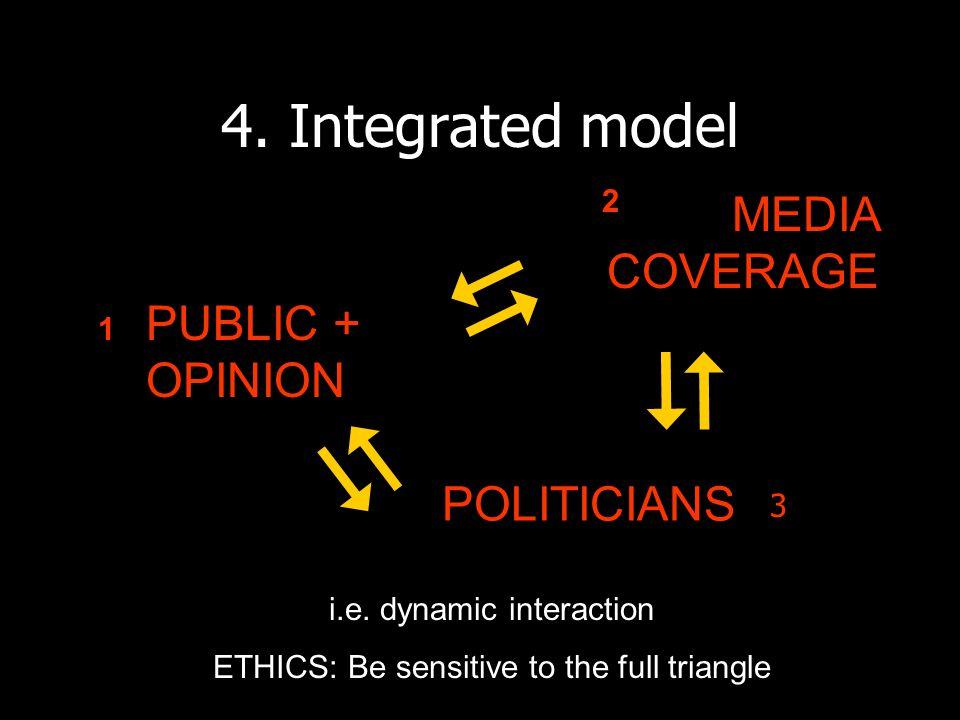 4. Integrated model MEDIA COVERAGE PUBLIC + OPINION POLITICIANS i.e.