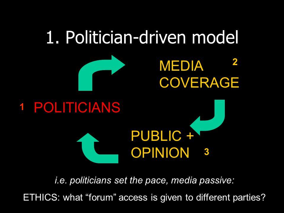 2.Media-centred model POLITICIANS MEDIA COVERAGE PUBLIC + OPINION i.e.