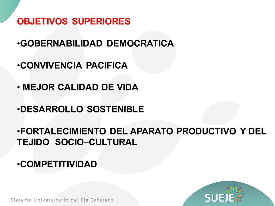 OBJETIVOS SUPERIORES GOBERNABILIDAD DEMOCRATICA CONVIVENCIA PACIFICA MEJOR CALIDAD DE VIDA DESARROLLO SOSTENIBLE FORTALECIMIENTO DEL APARATO PRODUCTIVO Y DEL TEJIDO SOCIO–CULTURAL COMPETITIVIDAD