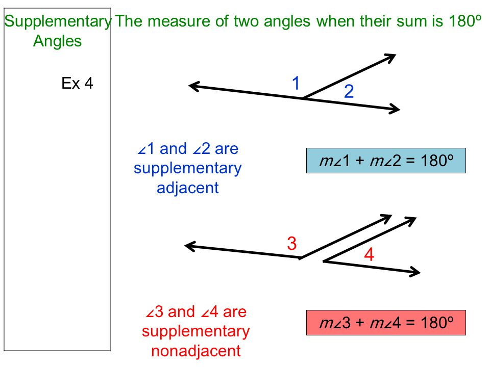 Ex 4 Supplementary Angles 1 2 ∠1 and ∠2 are supplementary adjacent m∠1 + m∠2 = 180º The measure of two angles when their sum is 180º 4 ∠3 and ∠4 are supplementary nonadjacent m∠3 + m∠4 = 180º 3