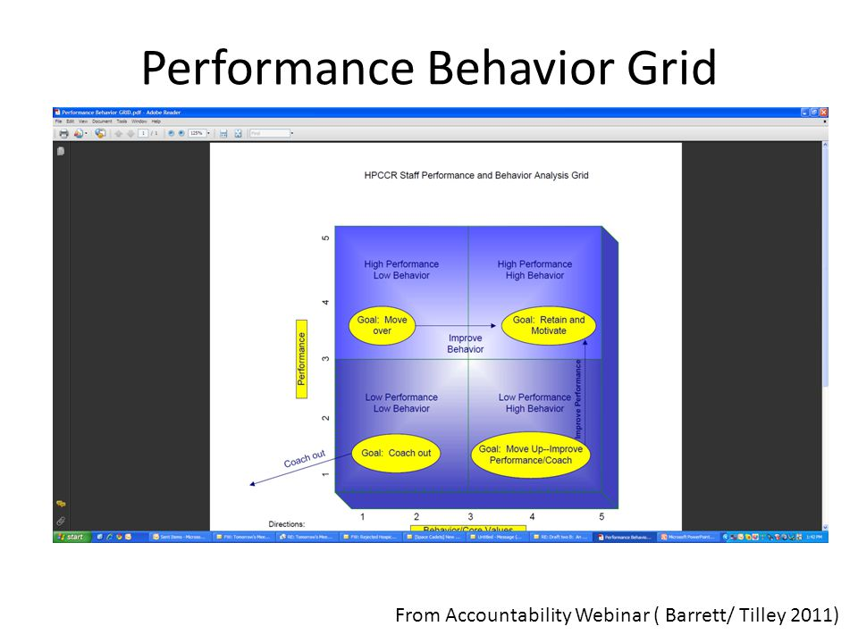 Performance Behavior Grid Consider adding.