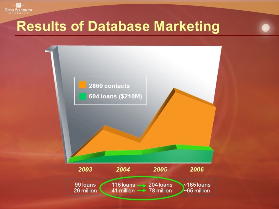 Results of Database Marketing 2003200420052006 2860 contacts 604 loans ($210M) 99 loans 26 million 116 loans 41 million 204 loans 78 million ~185 loans ~65 million